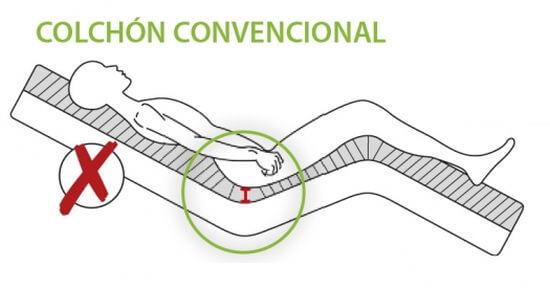 colchon viscoflex