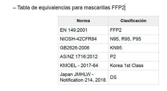 mascarillas equivalentes FFP2
