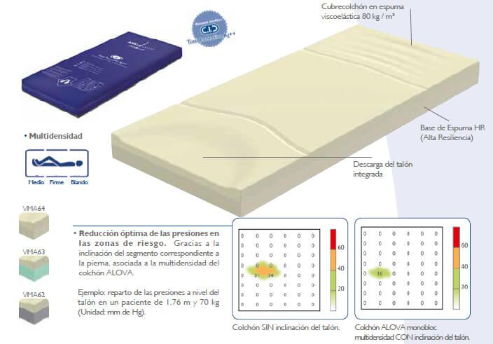 colchón alova cama geriatrica
